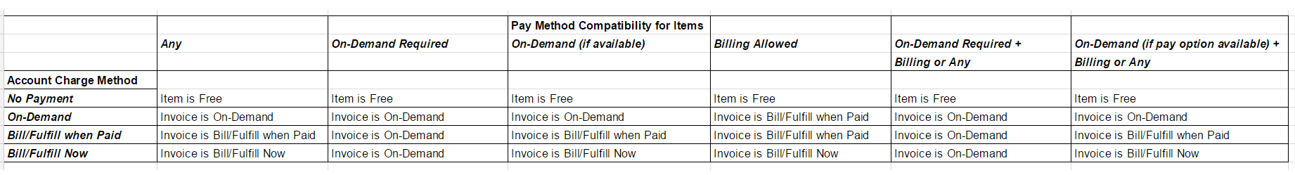 Pay Method Compatibility Chart.png